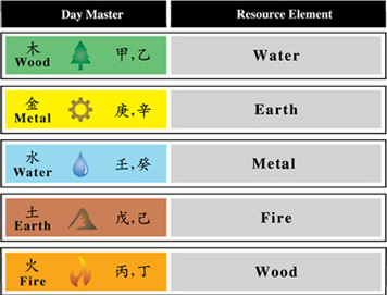 Feng Shui Courses | Chinese astrology | Mastery Academy